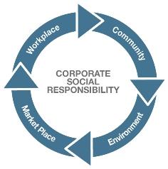 Corporate-Social-Responsibility-V2.ashx