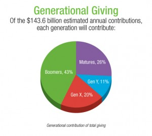 GenerationalGiving