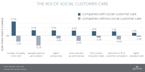 roi-of-social-customer-service